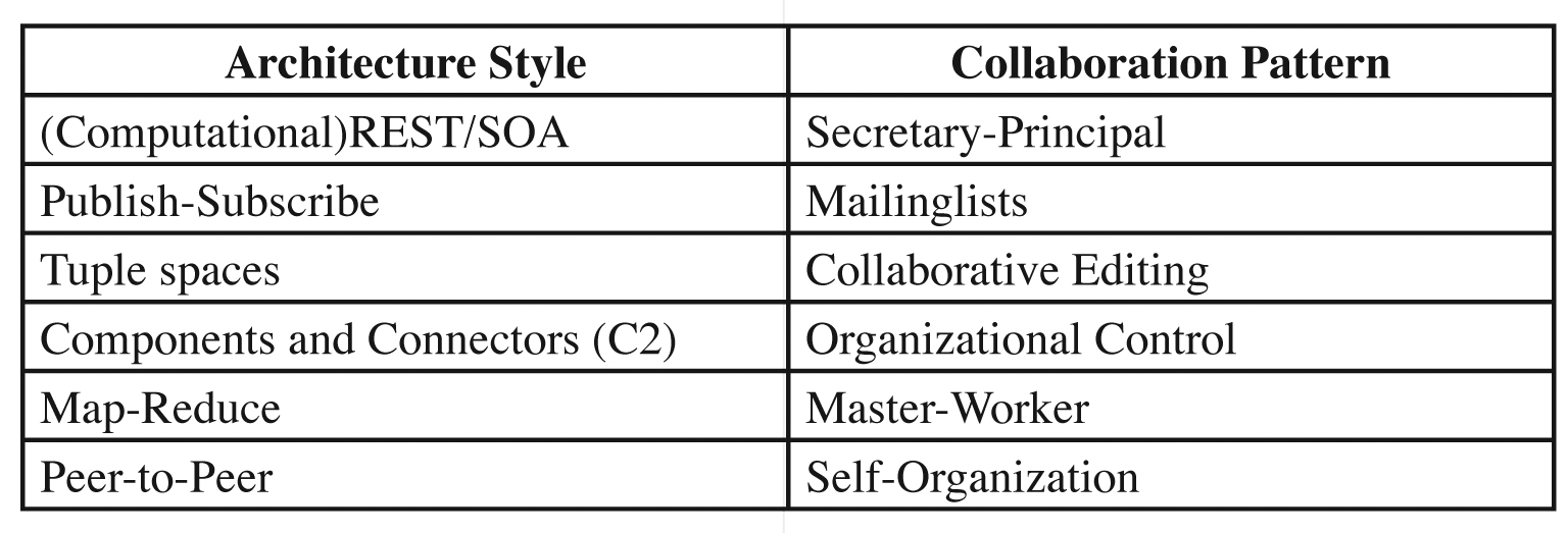 Mapping between software architecture styles and collaboration patterns