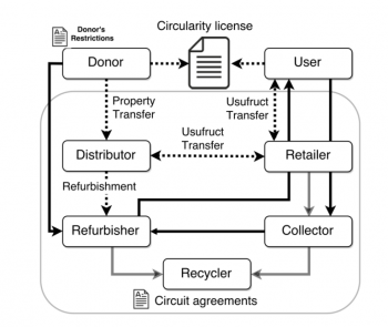 Franquesa and Navarro: Agreements and flows during a device lifecycle.