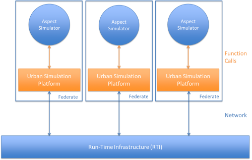 AOP urban simulation architecture, a concrete realization of the canonical HLA.
