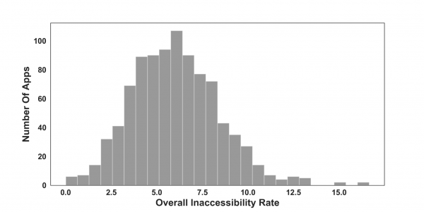 Distribution of inaccessibility rate among 1500 studied apps.