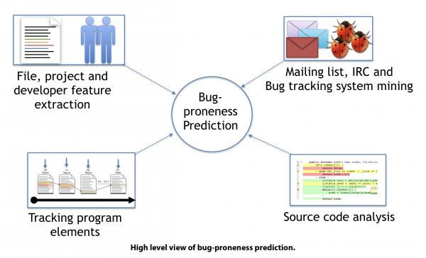 High level view of bug-proneness prediction.