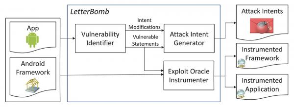 Figure 1. LetterBomb automatically generates exploits targeting Android's distributed event-based interface and produces messages, called Intents in Android, and test oracles in the form of instrumentation for a variety of vulnerability types.
