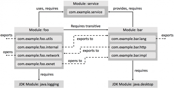 Example Java modules and their inter-dependencies.