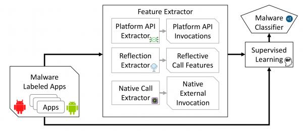 Figure 2. RevealDroid uses machine learning and static analysis of Android API usage, reflective code, and native code to identify malicious Android apps and the families those apps belong to.